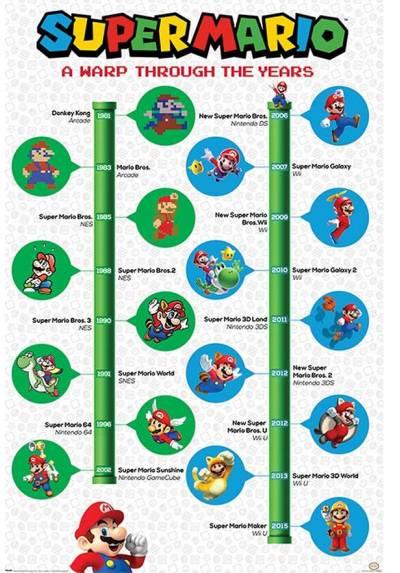 Poster Super Mario: Una Deformacion a Traves de los Años (A warp through the years) (POSTER 61 x 91,5)